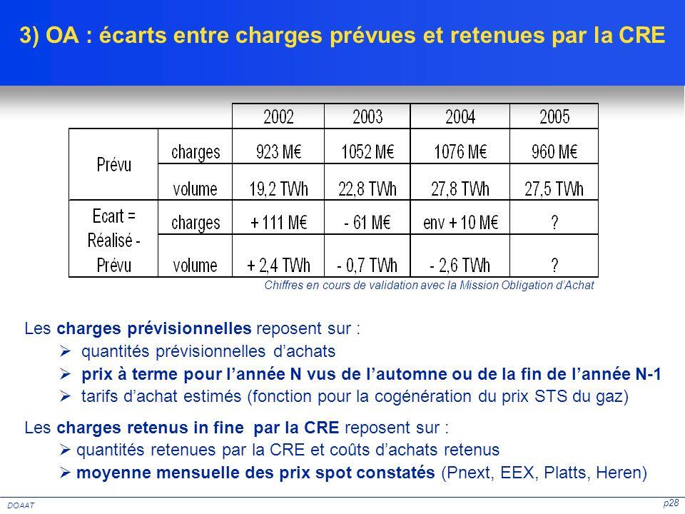 3) OA : écarts entre charges prévues et retenues par la CRE