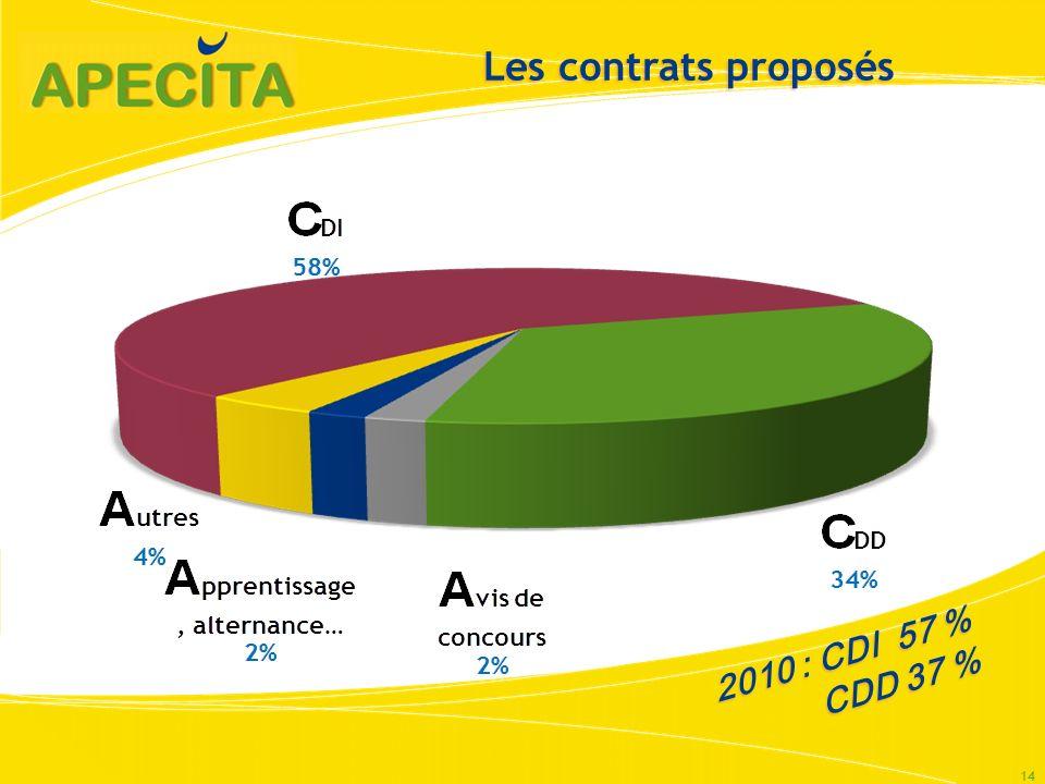 Les contrats proposés 2010 : CDI 57 % CDD 37 %