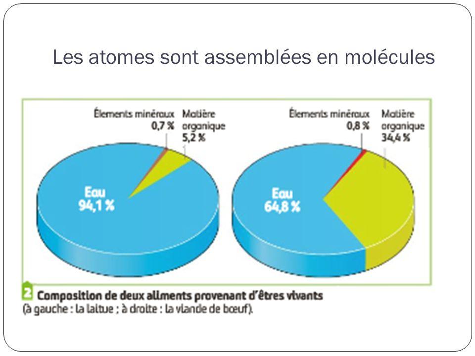 Les atomes sont assemblées en molécules