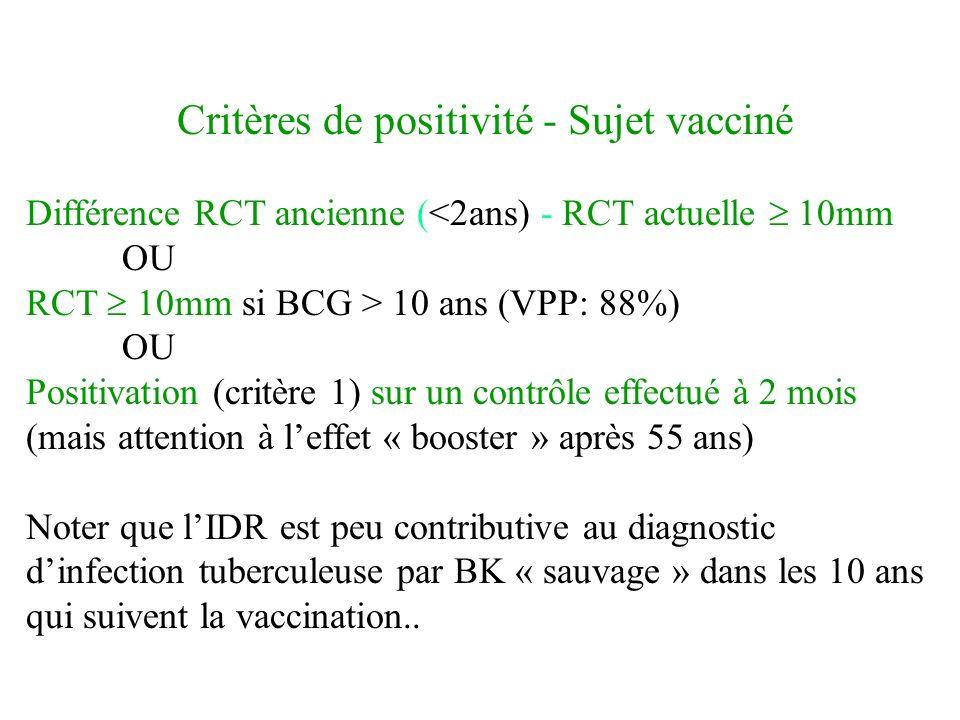 Critères de positivité - Sujet vacciné