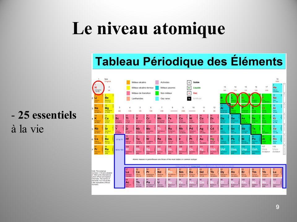 Le niveau atomique - 25 essentiels à la vie