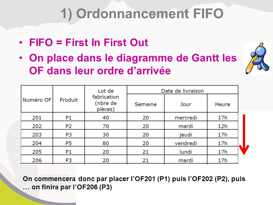 1) Ordonnancement FIFO FIFO = First In First Out