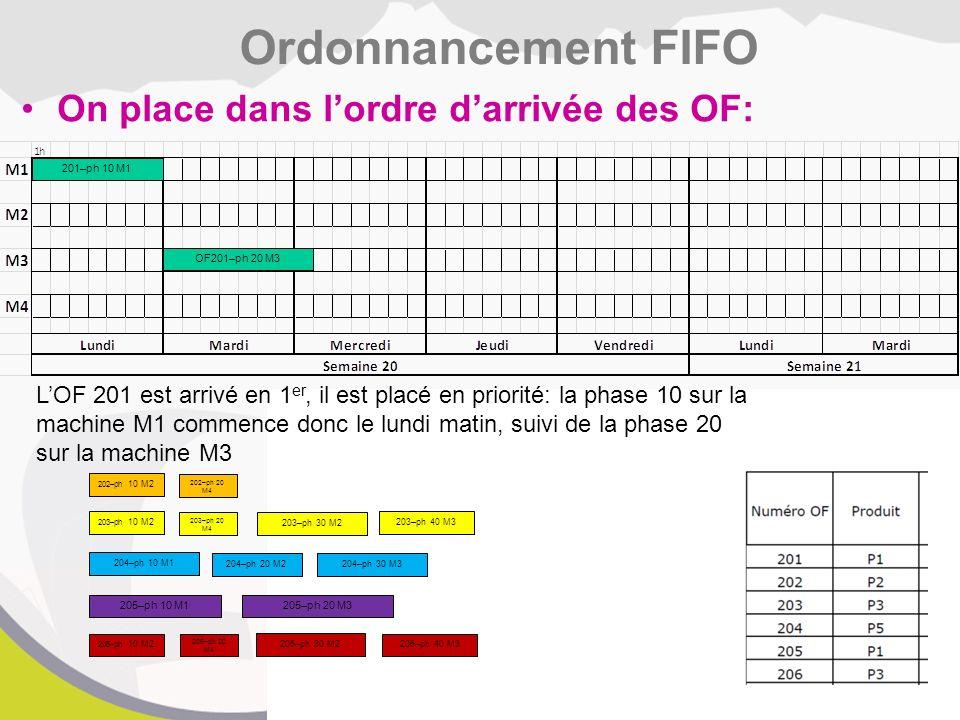Ordonnancement FIFO On place dans l'ordre d'arrivée des OF: