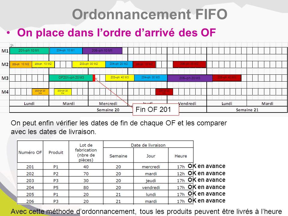 Ordonnancement FIFO On place dans l'ordre d'arrivé des OF Fin OF 201