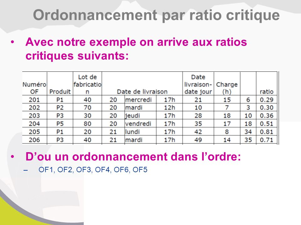 Ordonnancement par ratio critique