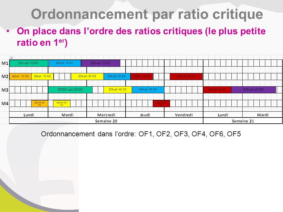 Ordonnancement par ratio critique