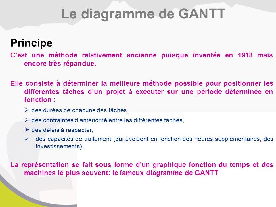 Le diagramme de GANTT Principe