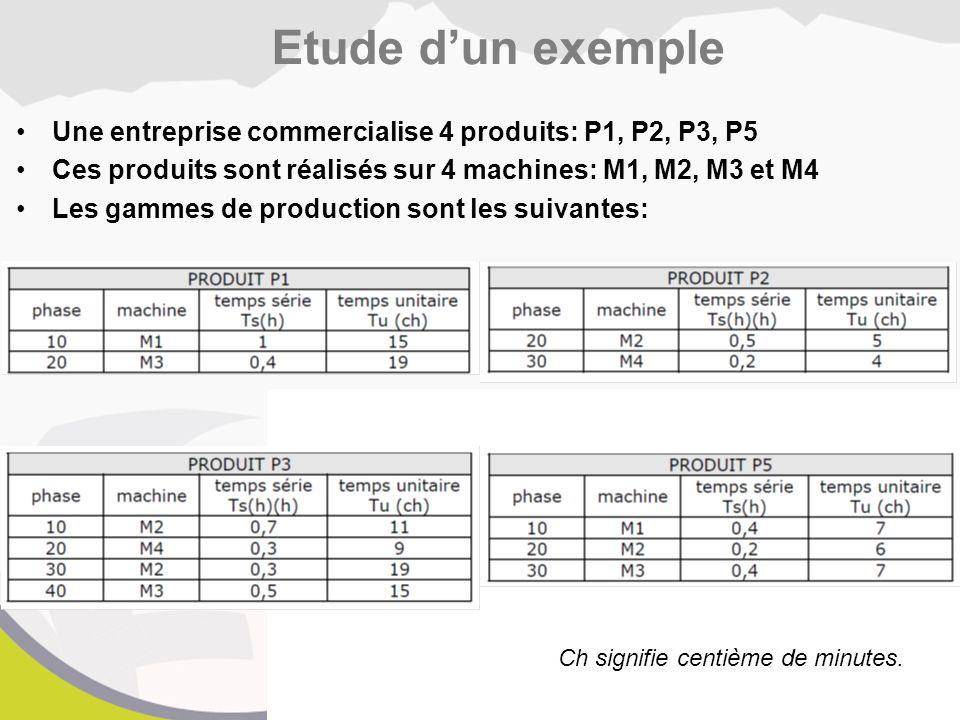 Etude d'un exemple Une entreprise commercialise 4 produits: P1, P2, P3, P5. Ces produits sont réalisés sur 4 machines: M1, M2, M3 et M4.