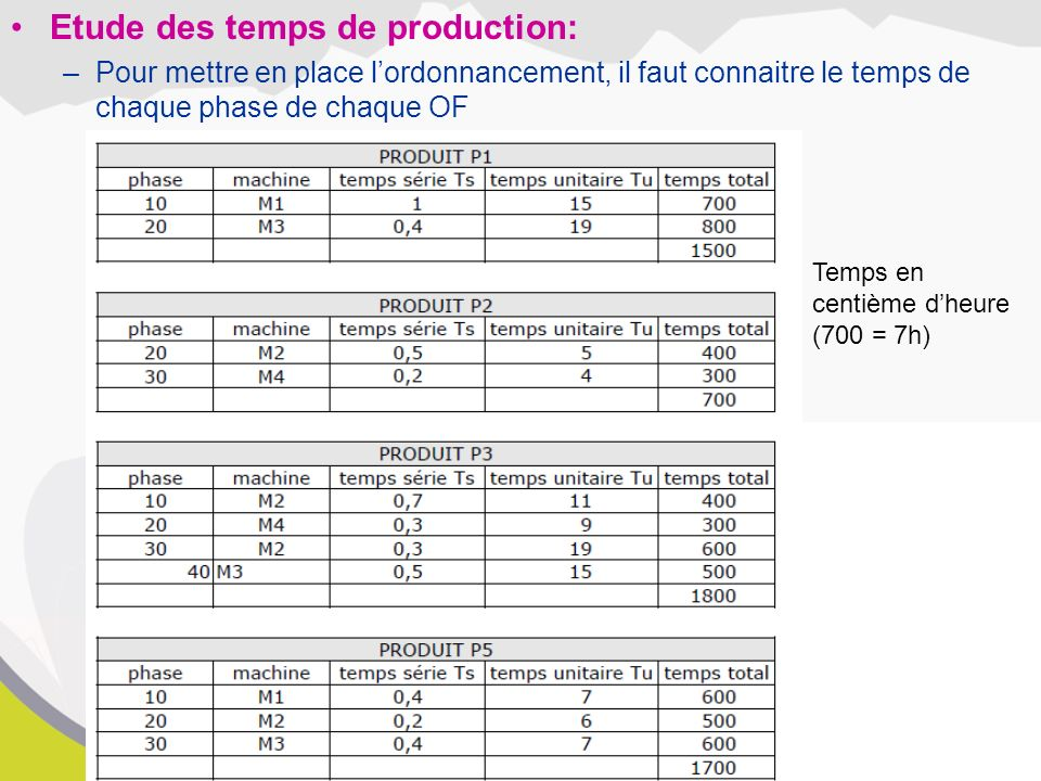 Etude des temps de production: