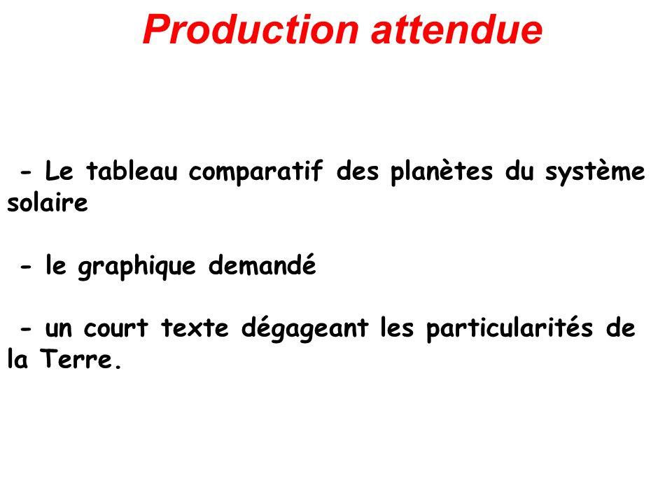 Production attendue - Le tableau comparatif des planètes du système solaire. - le graphique demandé.