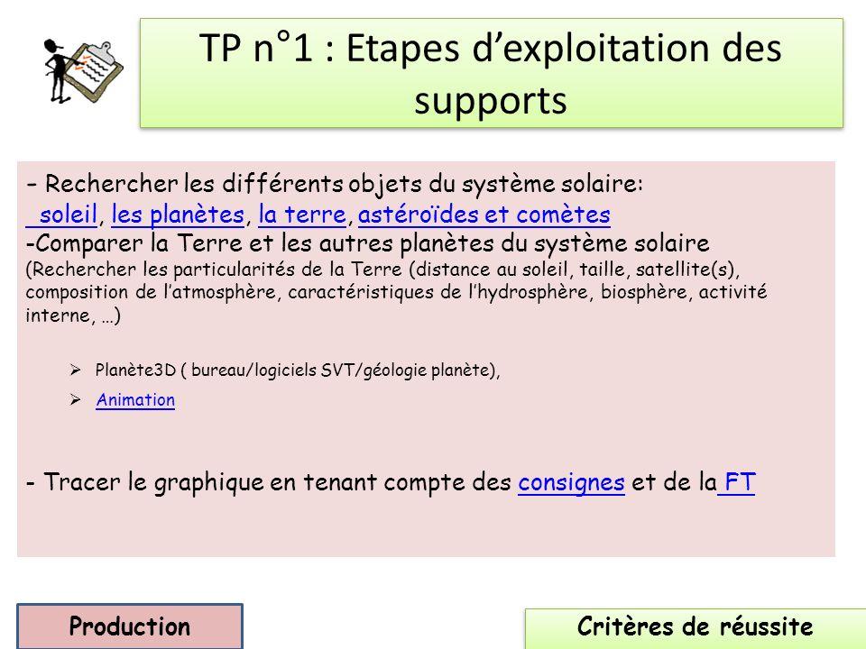 TP n°1 : Etapes d'exploitation des supports
