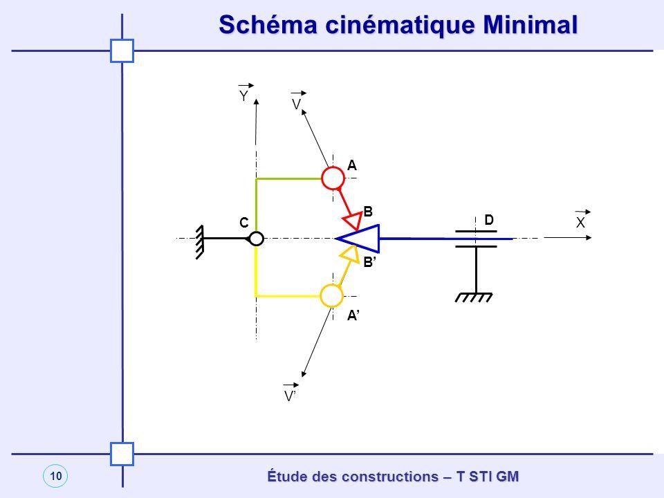 Schéma cinématique minimal