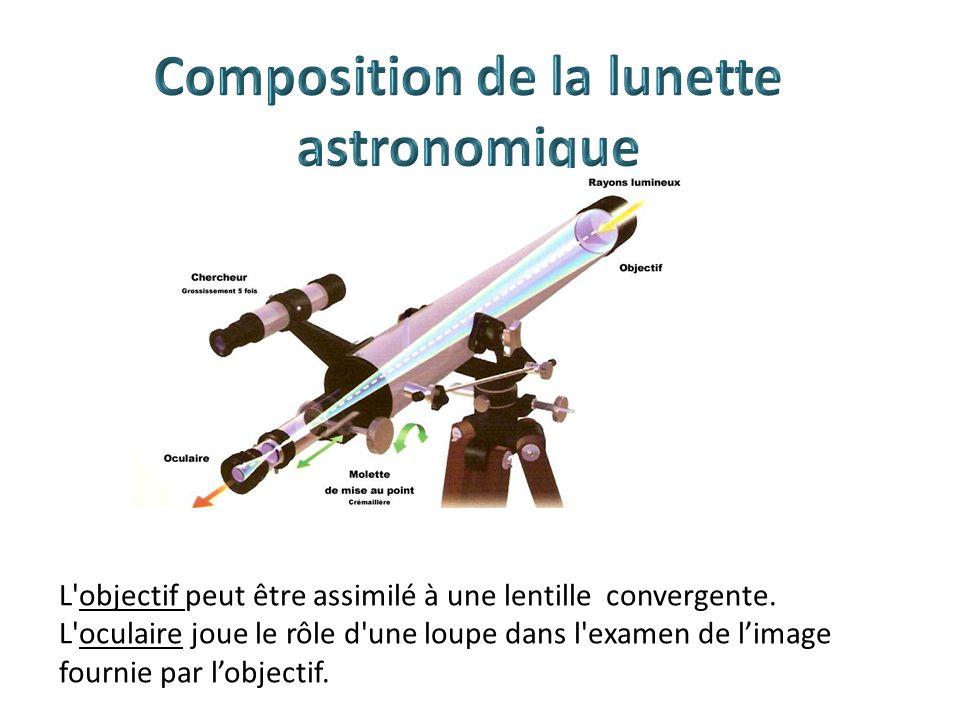 Composition de la lunette astronomique