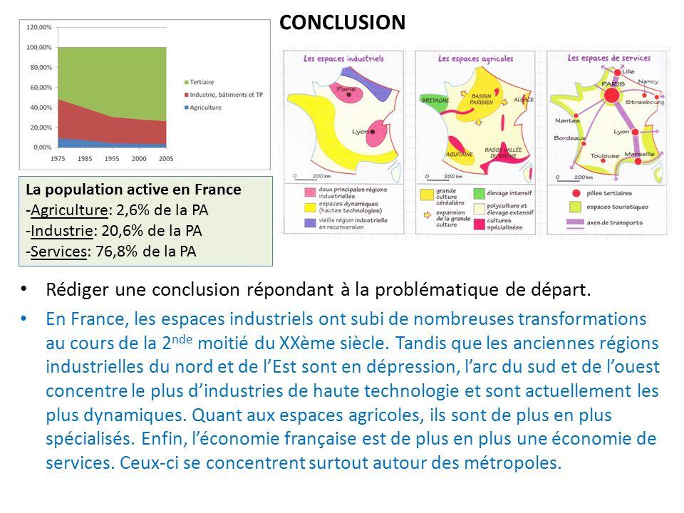 CONCLUSION La population active en France. Agriculture: 2,6% de la PA. Industrie: 20,6% de la PA.