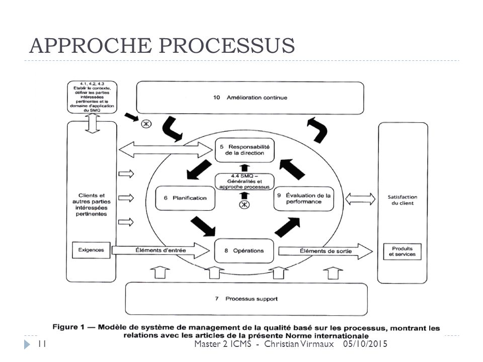 APPROCHE PROCESSUS Master 2 ICMS - Christian Virmaux 05/10/2015