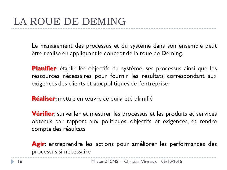 LA ROUE DE DEMING Le management des processus et du système dans son ensemble peut être réalisé en appliquant le concept de la roue de Deming.