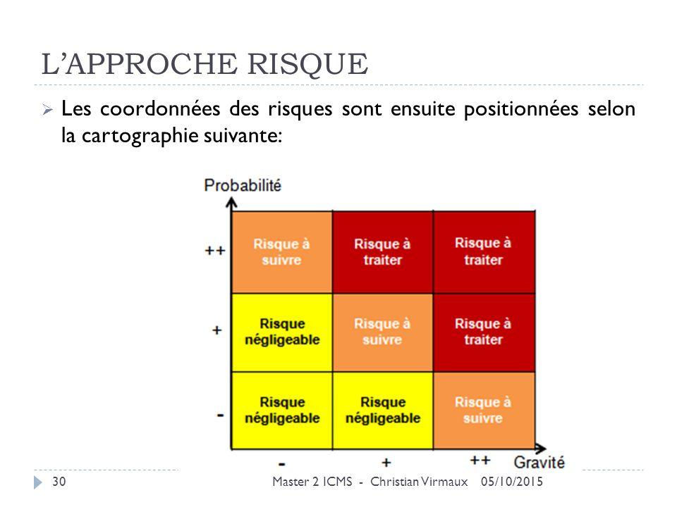 L'APPROCHE RISQUE Les coordonnées des risques sont ensuite positionnées selon la cartographie suivante:
