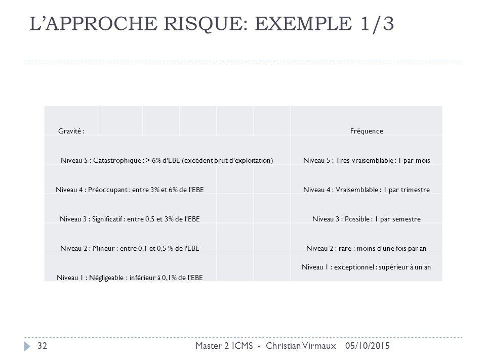 L'APPROCHE RISQUE: EXEMPLE 1/3