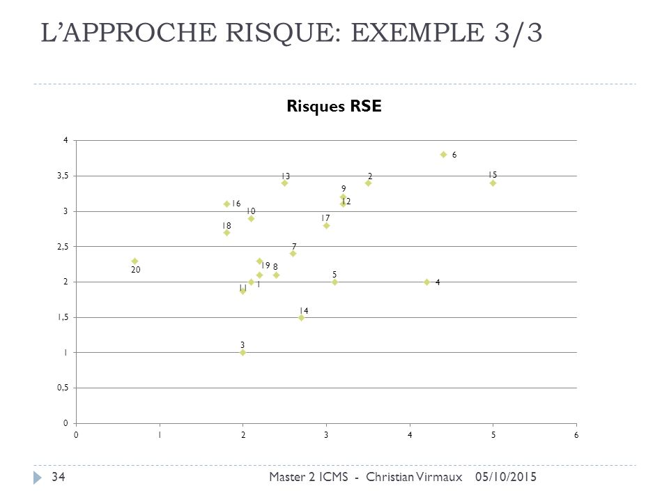 L'APPROCHE RISQUE: EXEMPLE 3/3