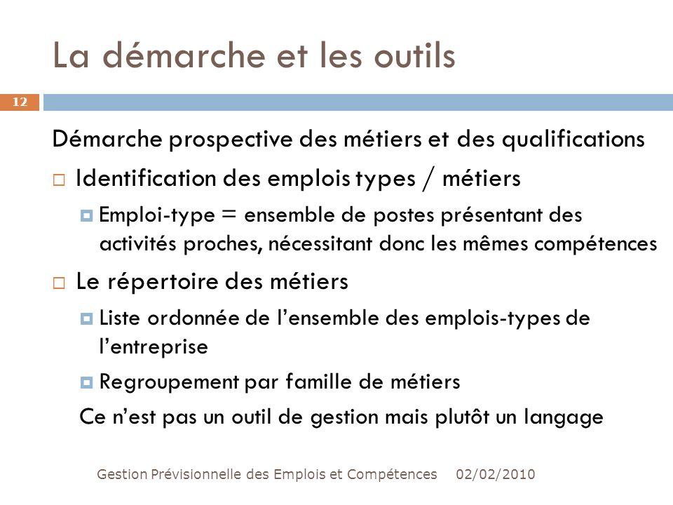 Gestion pr visionnelle des emplois et comp tences ppt - Office famille et etudiant 2010 3 postes ...