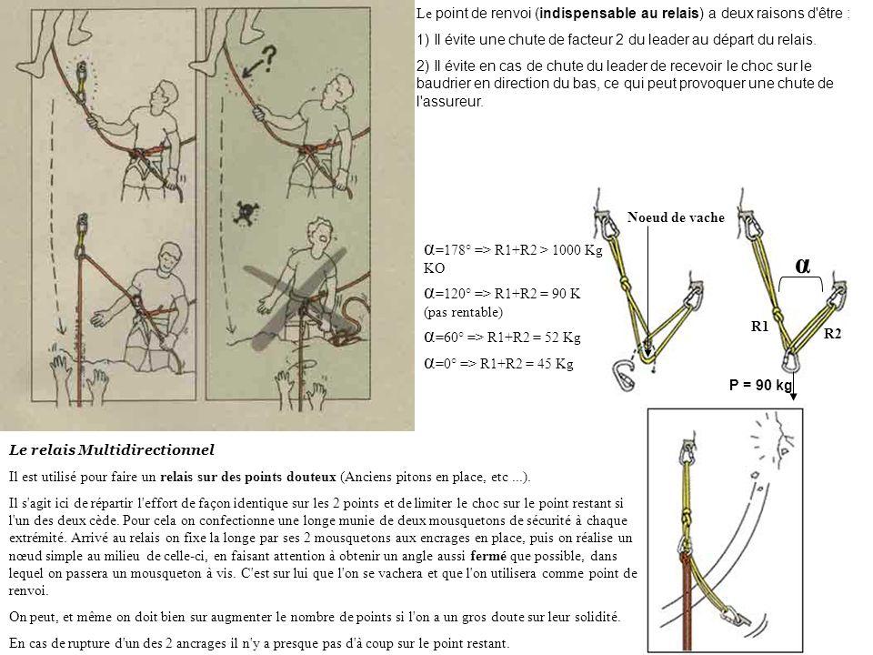 α α=178° => R1+R2 > 1000 Kg α=120° => R1+R2 = 90 K
