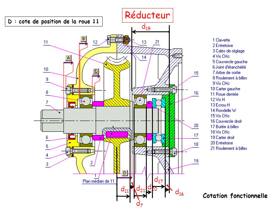 Réducteur D : cote de position de la roue 11 d19 d17 d21 d20 d11 d16 d7