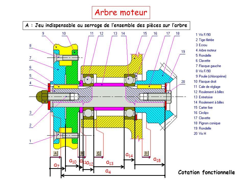 Arbre moteur A : Jeu indispensable au serrage de l'ensemble des pièces sur l'arbre. a14. a10. a18.