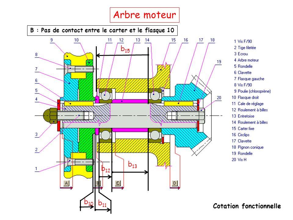 Arbre moteur B : Pas de contact entre le carter et le flasque 10 b15 b13 b12 b10 b11