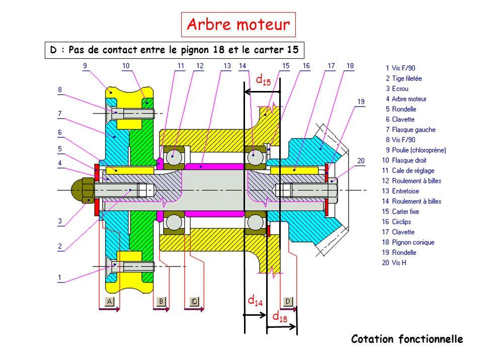 Arbre moteur D : Pas de contact entre le pignon 18 et le carter 15 d15 d14 d18