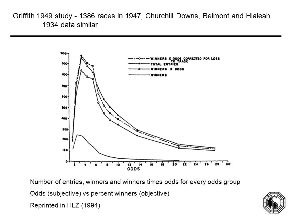 Griffith 1949 study - 1386 races in 1947, Churchill Downs, Belmont and Hialeah 1934 data similar