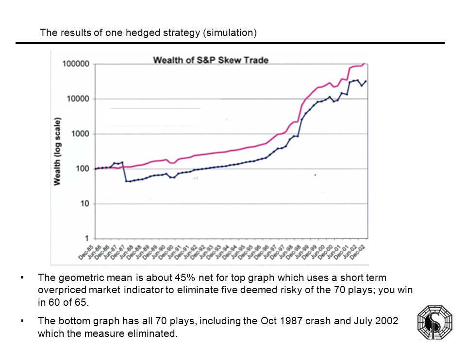 The results of one hedged strategy (simulation)
