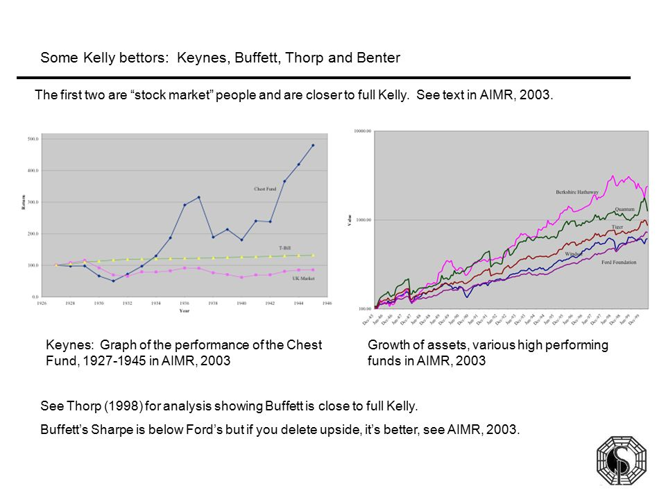 Some Kelly bettors: Keynes, Buffett, Thorp and Benter
