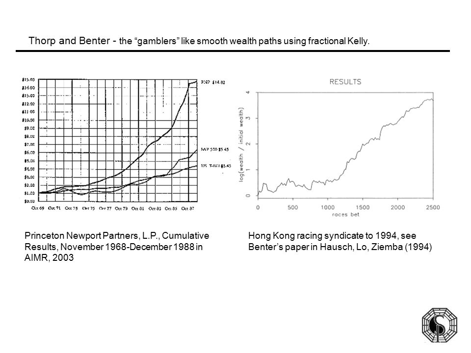 Thorp and Benter - the gamblers like smooth wealth paths using fractional Kelly.