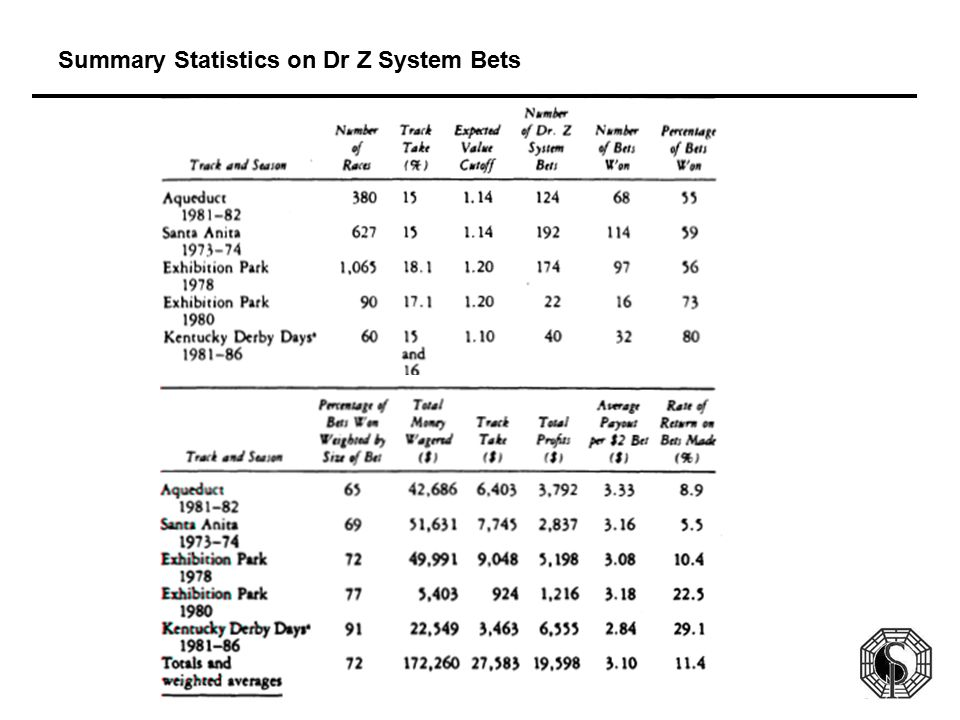 Summary Statistics on Dr Z System Bets