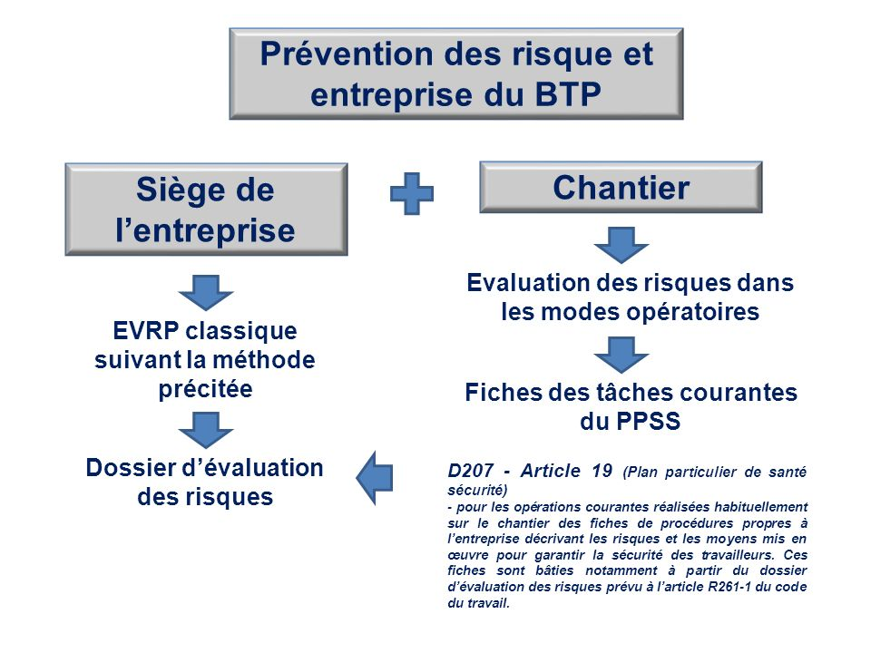 Prevention des risques professionnels dans le btp ppt for Plan de prevention des risques entreprises exterieures