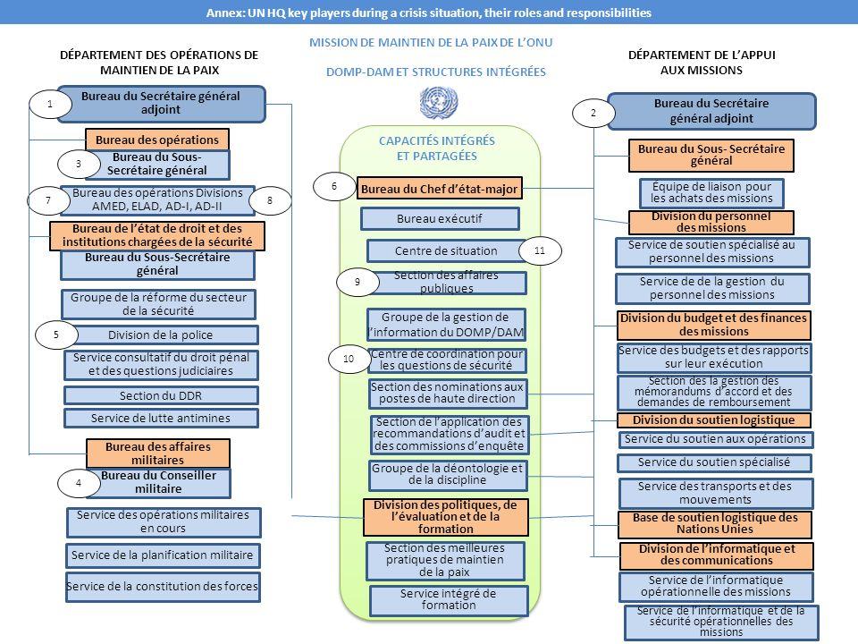 Section matériel de formation en langue russe