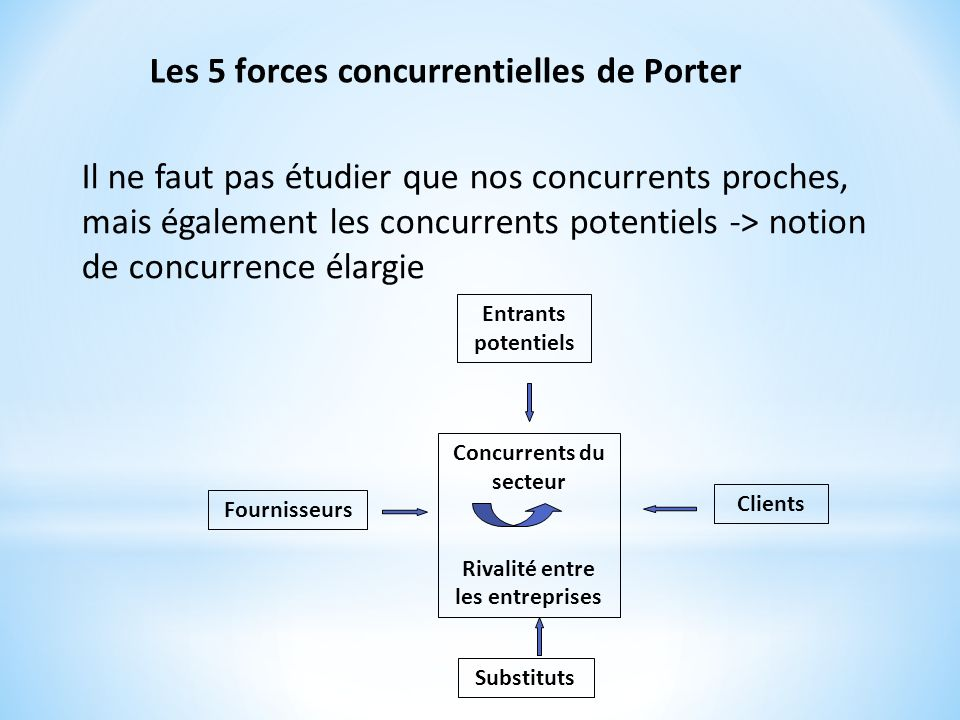 Cours 2 le diagnostic strat gique les diff rentes strat gies ppt video online t l charger - Forces concurrentielles porter ...