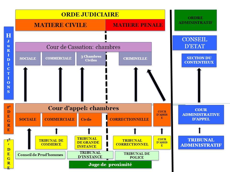 Cours de droit des contrats ppt t l charger - Chambre sociale de la cour de cassation ...