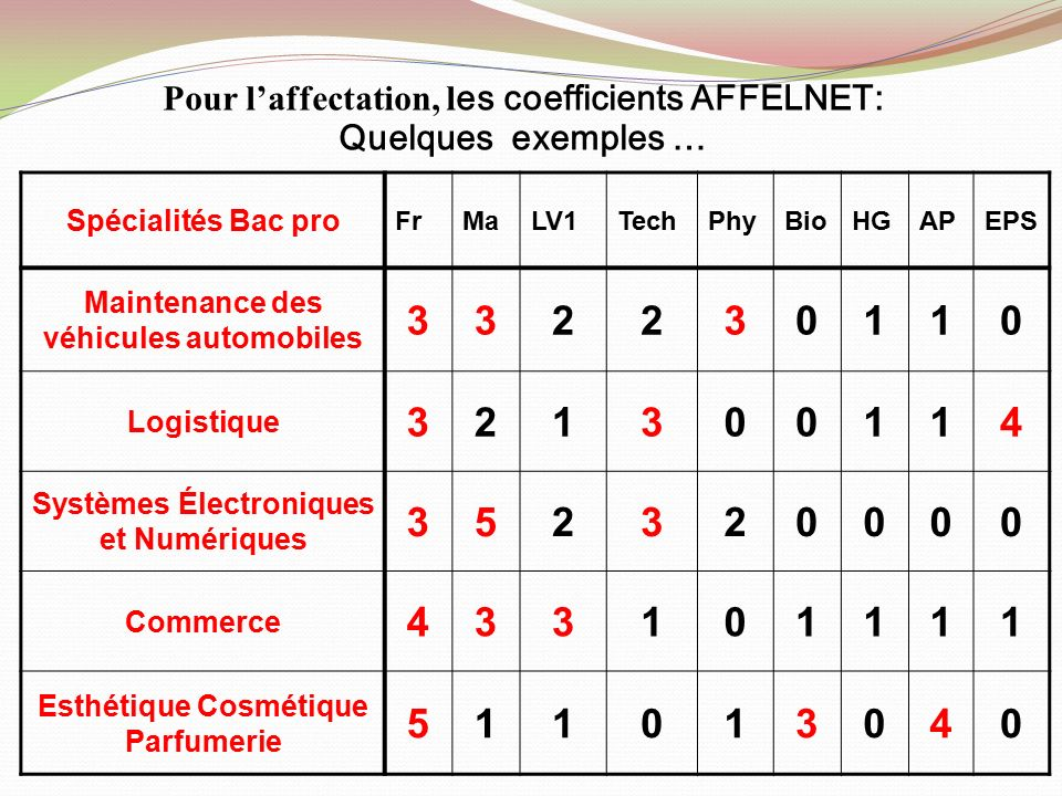 R union d information parents avril ppt video online t l charger - Coefficient bac pro cuisine ...