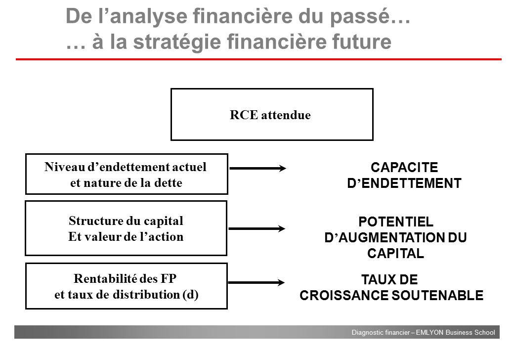 De l'analyse financière du passé… … à la stratégie financière future