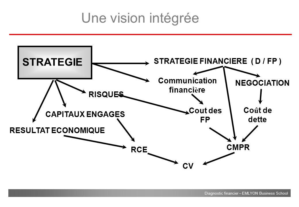 Une vision intégrée STRATEGIE STRATEGIE FINANCIERE ( D / FP )