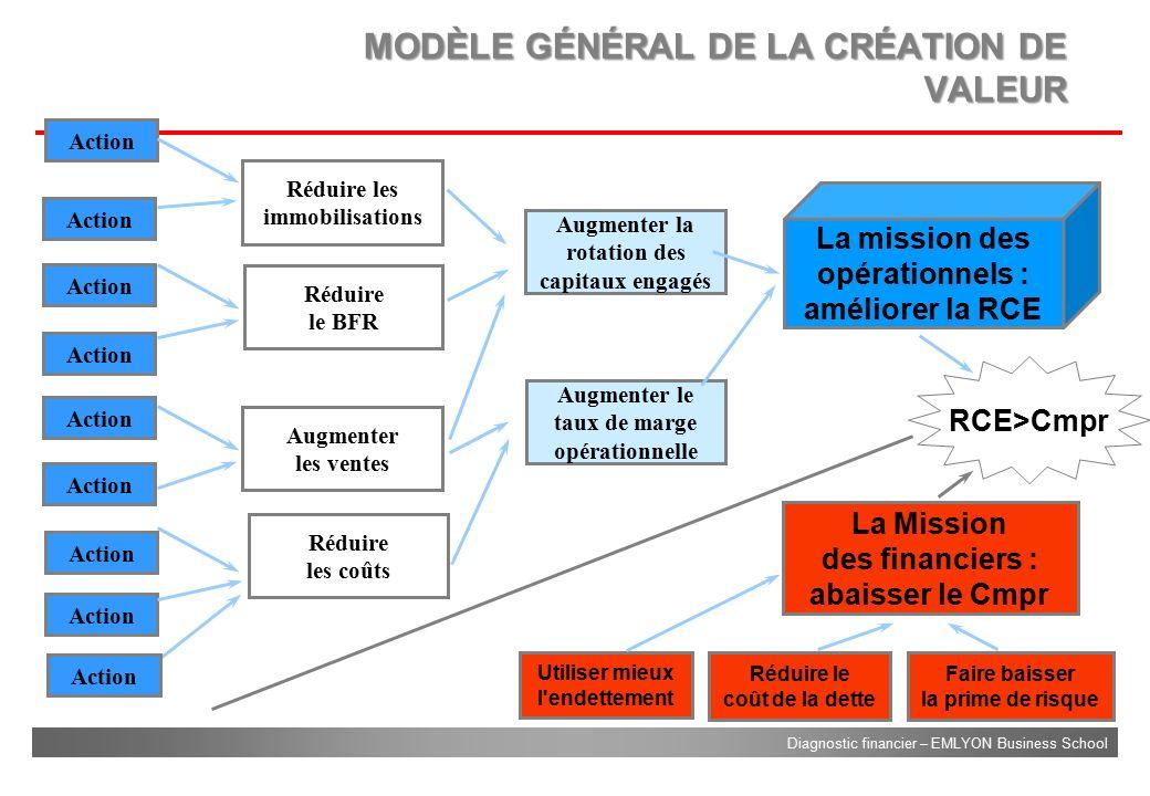 MODÈLE GÉNÉRAL DE LA CRÉATION DE VALEUR
