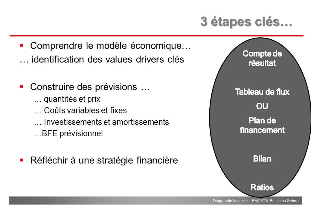 3 étapes clés… Comprendre le modèle économique…