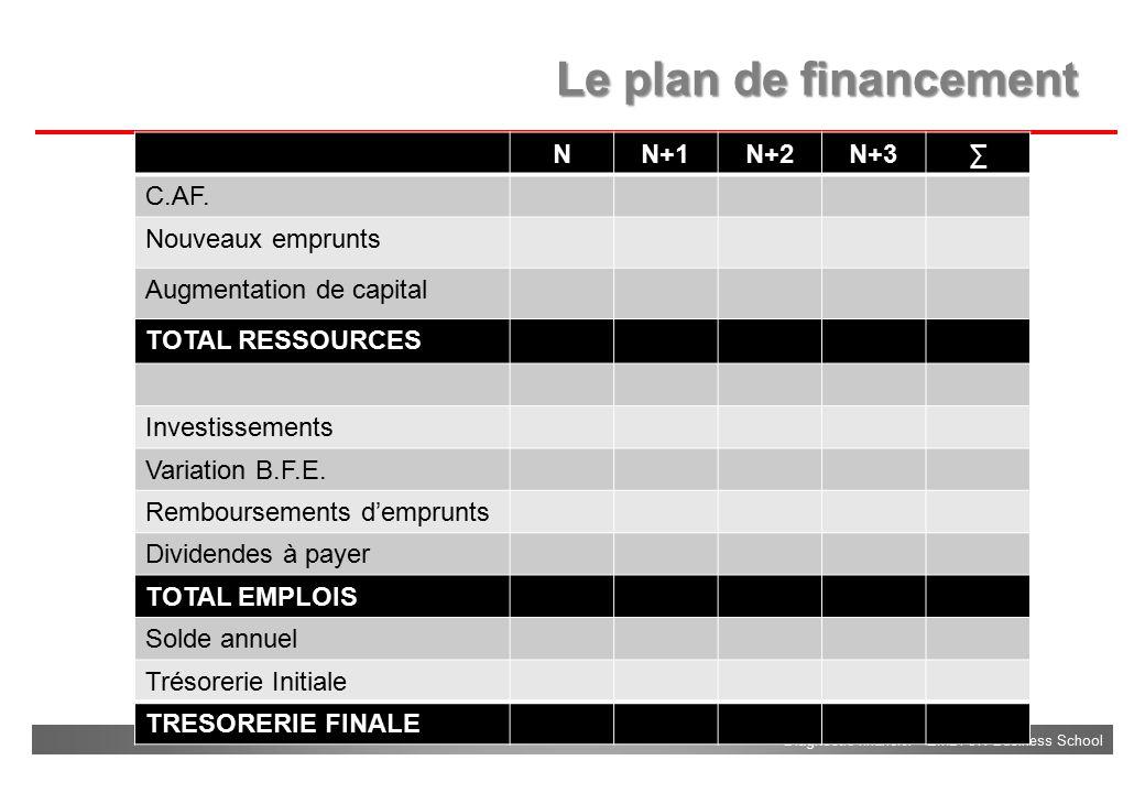 Le plan de financement N N+1 N+2 N+3 ∑ C.AF. Nouveaux emprunts