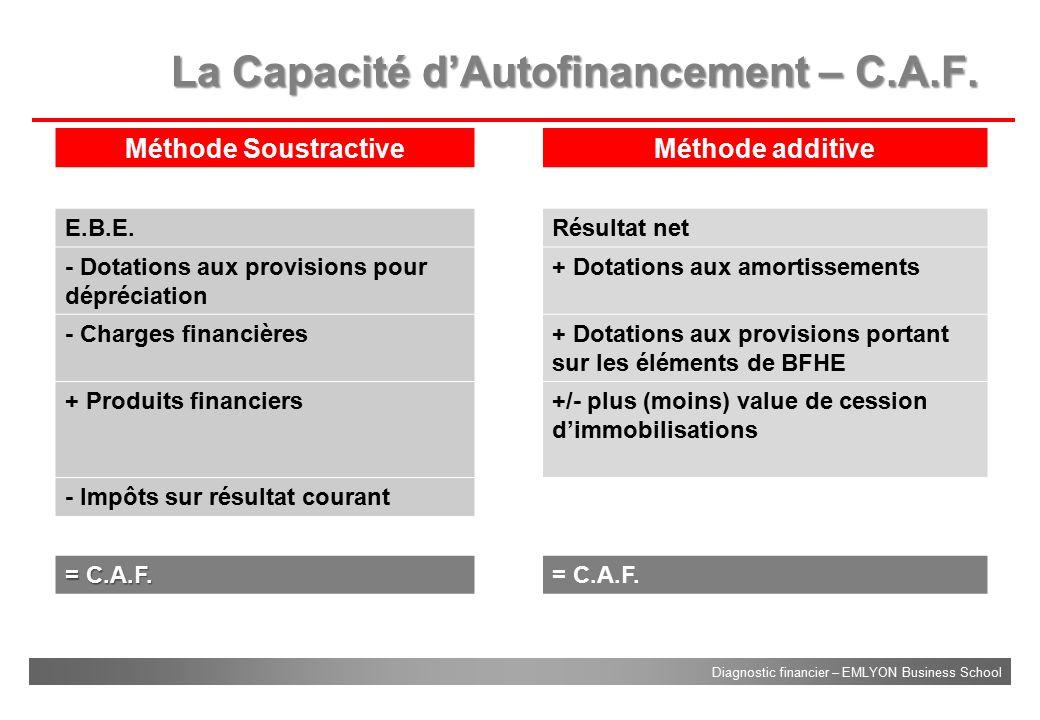 La Capacité d'Autofinancement – C.A.F.