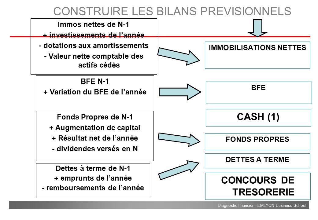 CONSTRUIRE LES BILANS PREVISIONNELS
