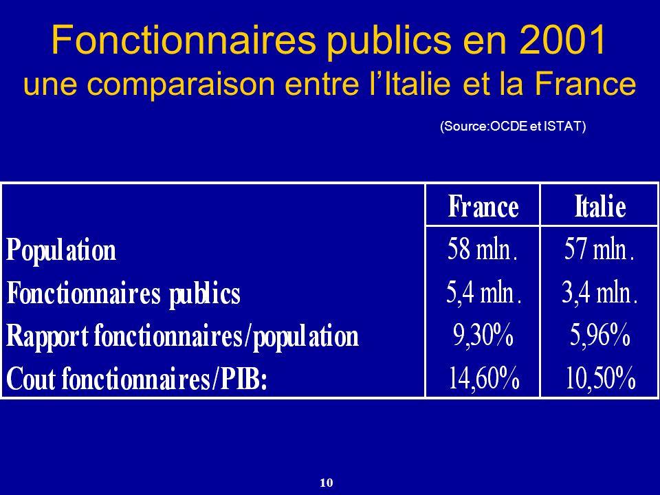 Fonctionnaires publics en 2001 une comparaison entre l'Italie et la France (Source:OCDE et ISTAT)