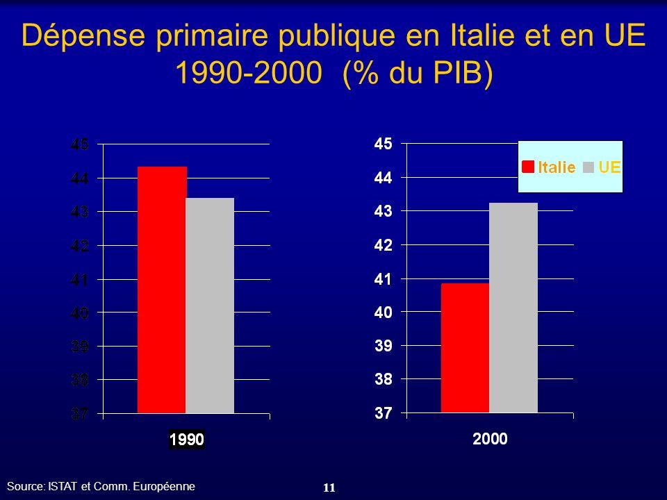 Dépense primaire publique en Italie et en UE 1990-2000 (% du PIB)