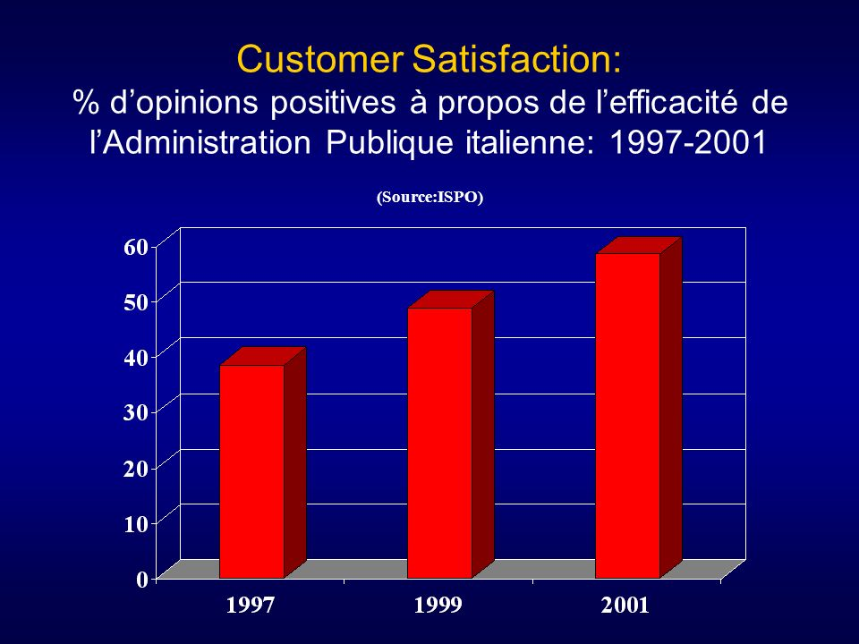 Customer Satisfaction: % d'opinions positives à propos de l'efficacité de l'Administration Publique italienne: 1997-2001 (Source:ISPO)