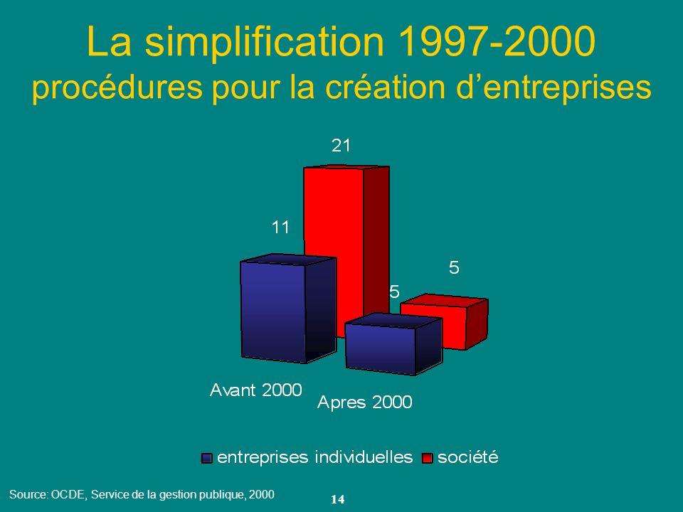 La simplification 1997-2000 procédures pour la création d'entreprises